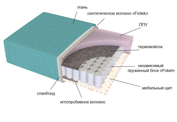 мекс, диван, наполнитель матраса, независимый пружинный блок, прослойка пенополиуретана